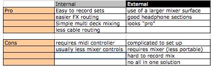 mixer compare