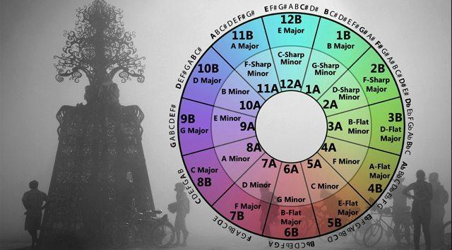 An enhanced Camelot Wheel