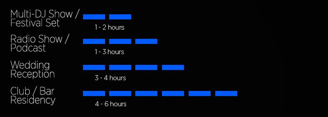 "A very rough approximation of ""average"" DJ set times - most don't touch the five hour mark and beyond."