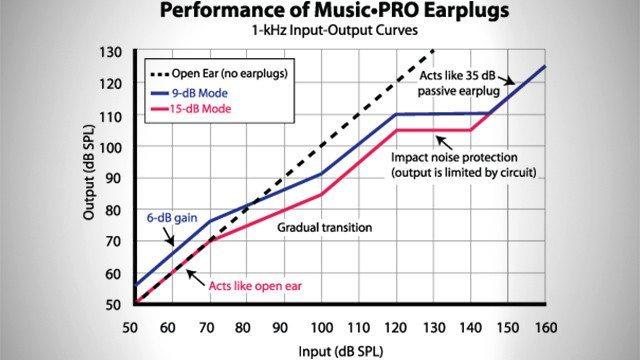 music-pro-earplugs